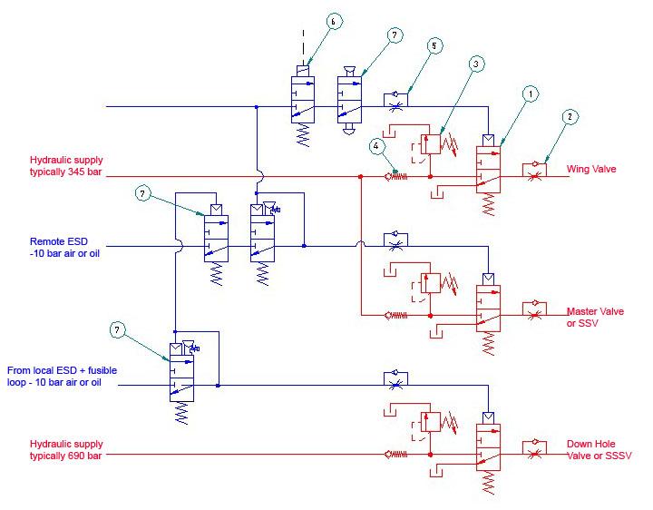wellhead control low pressure logic